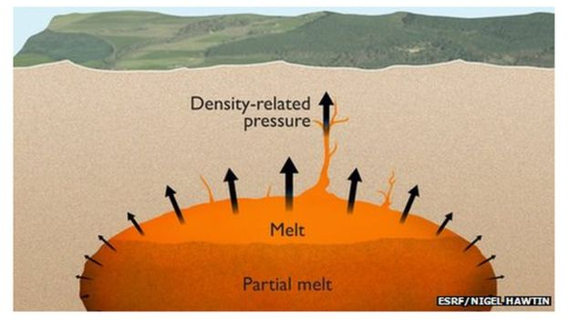 Pressure from magma buoyancy creates cracks in the Earth's crust through which magma can penetrate